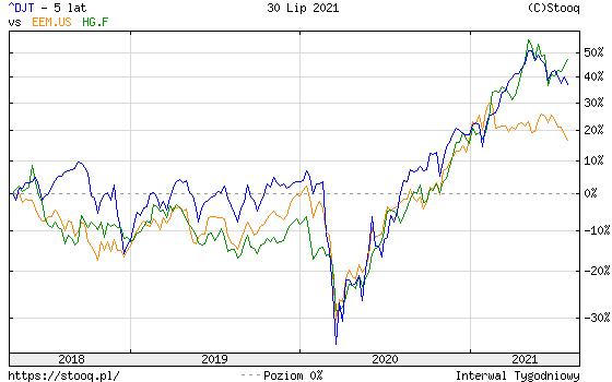 https://stooq.pl/c/?s=^djt&d=20210730&c=5y&t=l&a=lg&r=eem.us+hg.f