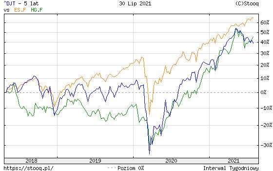 https://stooq.pl/c/?s=^djt&d=20210730&c=5y&t=l&a=lg&r=es.f+hg.f