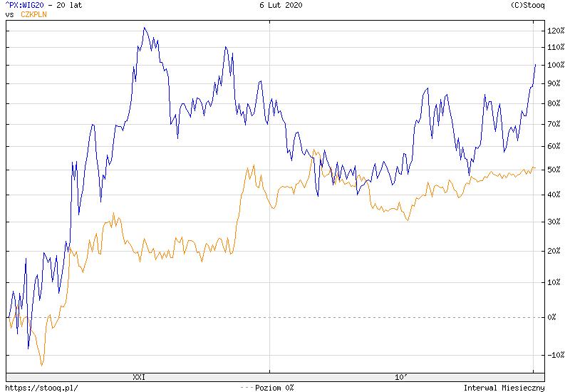 https://stooq.pl/c/?s=^px:wig20&d=20200206&c=20y&t=l&a=lg&b&r=czkpln