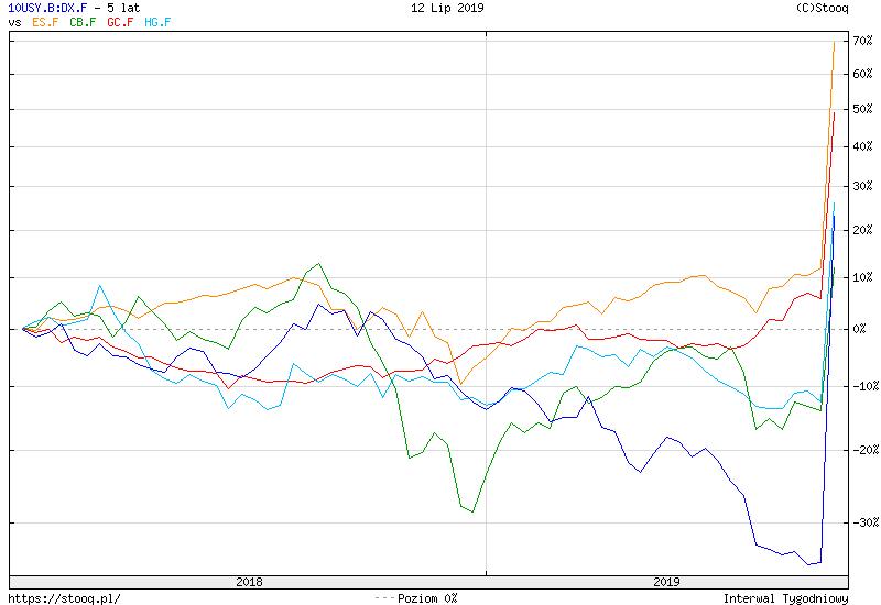 https://stooq.pl/c/?s=10usy.b:dx.f&d=20190712&c=5y&t=l&a=lg&b&r=es.f+cb.f+gc.f+hg.f