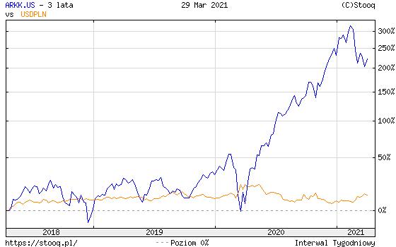 https://stooq.pl/c/?s=arkk.us&d=20210329&c=3y&t=l&a=lg&r=rj.f+usdpln