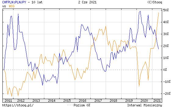 https://stooq.pl/c/?s=chfpln:plnjpy&d=20210602&c=10y&t=l&a=ln&r=wig