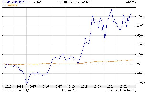 https://stooq.pl/c/?s=cpiypl.m:10ply.b&c=10y&t=l&a=lg&r=xaupln