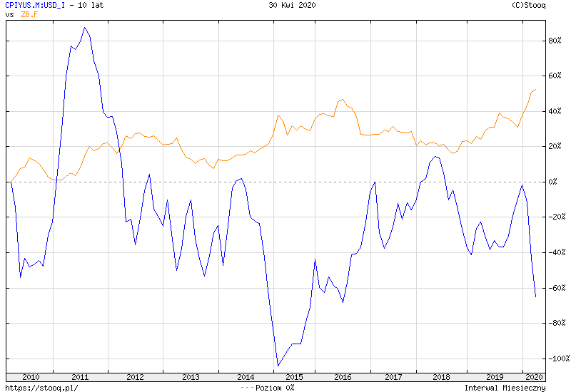 https://stooq.pl/c/?s=cpiyus.m:usd_i&d=20200430&c=10y&t=l&a=lg&b&r=zb.f&1591124518