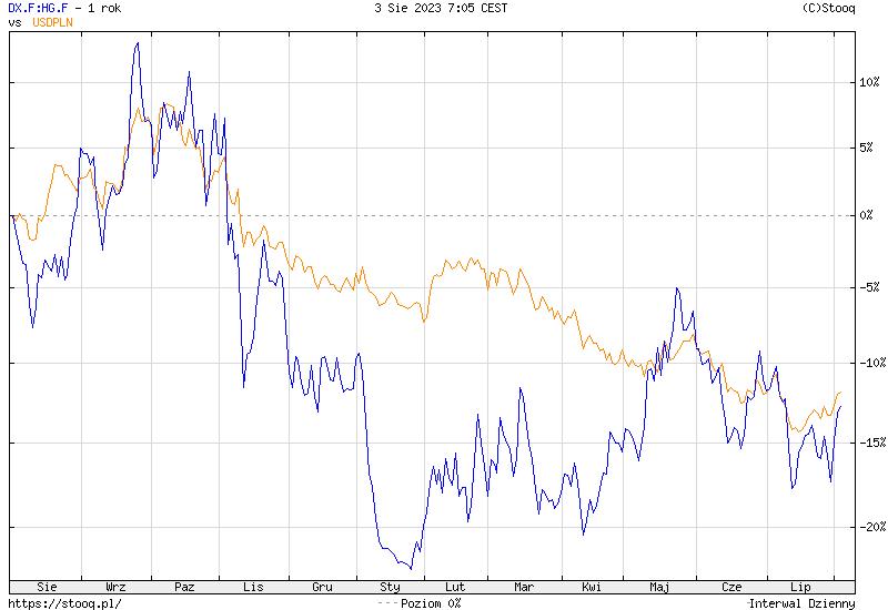 https://stooq.pl/c/?s=dx.f:hg.f&c=1y&t=l&a=lg&b&r=usdpln