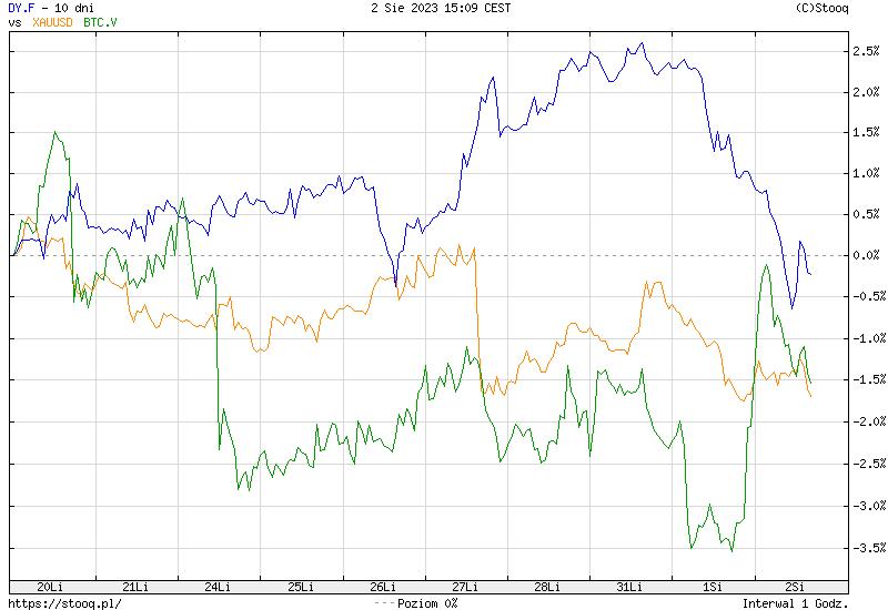 https://stooq.pl/c/?s=dy.f&c=10d&t=l&a=lg&b&r=xauusd+btc.v&1585852895