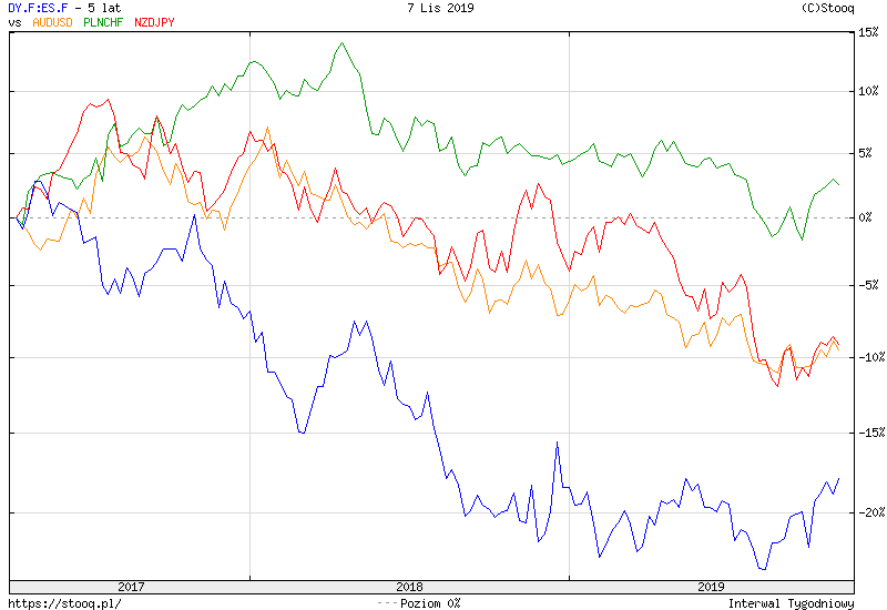 https://stooq.pl/c/?s=dy.f:es.f&d=20191107&c=5y&t=l&a=lg&b&r=audusd+plnchf+nzdjpy