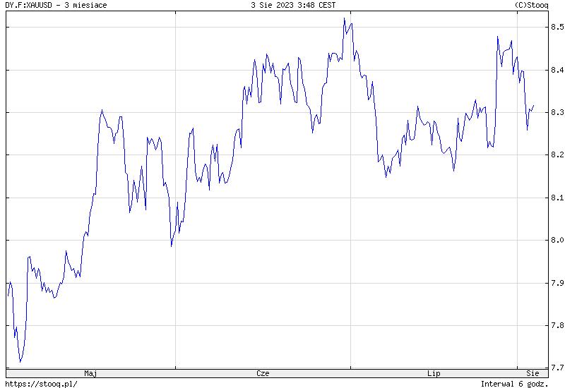https://stooq.pl/c/?s=dy.f:xauusd&c=3m&t=l&a=ln&b