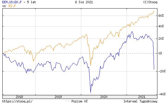 https://stooq.pl/c/?s=eem.us:dx.f&d=20210806&c=5y&t=l&a=lg&r=es.f