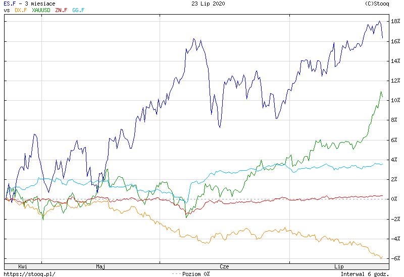 https://stooq.pl/c/?s=es.f&d=20200723&c=3m&t=l&a=ln&b&r=dx.f+xauusd+zn.f+gg.f