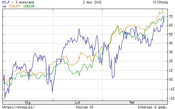 https://stooq.pl/c/?s=es.f&d=20210402&c=3m&t=l&a=lg&r=usdjpy+usdchf