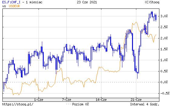 https://stooq.pl/c/?s=es.f:chf_i&d=20210623&c=1m&t=c&a=ln&r=usdeur