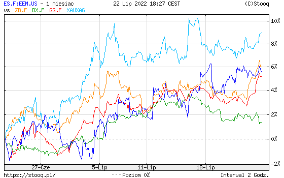 https://stooq.pl/c/?s=es.f:eem.us&c=1m&t=l&a=lg&r=zb.f+dx.f+gg.f+xauxag