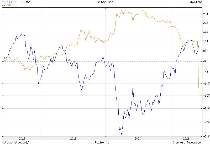 https://stooq.pl/c/?s=es.f:gc.f&d=20210610&c=3y&t=l&a=lg&b&r=zb.f
