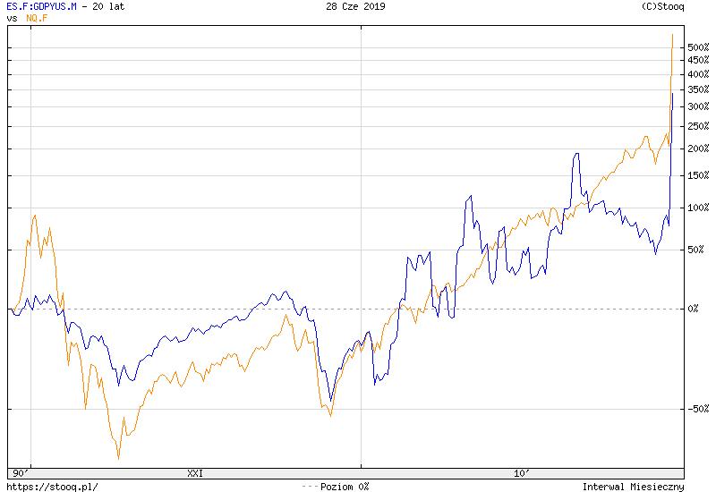 https://stooq.pl/c/?s=es.f:gdpyus.m&d=20190628&c=20y&t=l&a=lg&b&r=nq.f