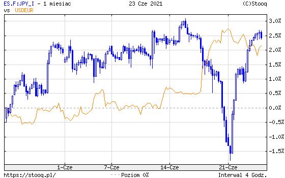 https://stooq.pl/c/?s=es.f:jpy_i&d=20210623&c=1m&t=c&a=ln&r=usdeur