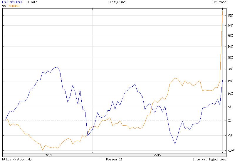 https://stooq.pl/c/?s=es.f:xauusd&d=20200103&c=3y&t=l&a=lg&b&r=xauusd