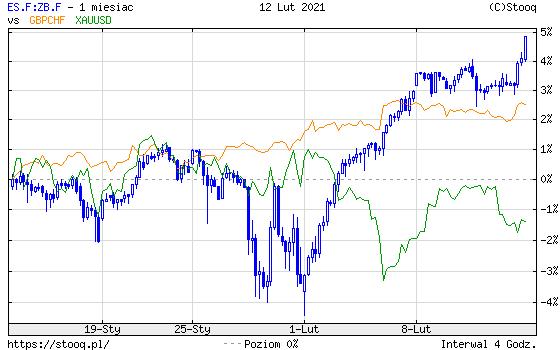 https://stooq.pl/c/?s=es.f:zb.f&d=20210212&c=1m&t=c&a=lg&r=gbpchf+xauusd
