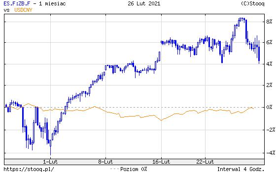 https://stooq.pl/c/?s=es.f:zb.f&d=20210226&c=1m&t=c&a=lg&r=usdcny