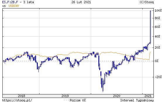 https://stooq.pl/c/?s=es.f:zb.f&d=20210226&c=3y&t=c&a=lg&r=usdcny