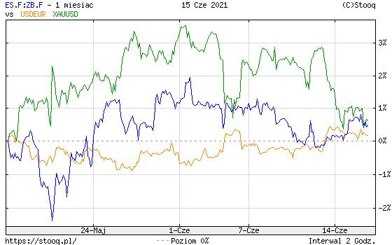 https://stooq.pl/c/?s=es.f:zb.f&d=20210615&c=1m&t=l&a=lg&r=usdeur+xauusd