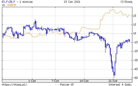 https://stooq.pl/c/?s=es.f:zb.f&d=20210623&c=1m&t=c&a=ln&r=usdeur