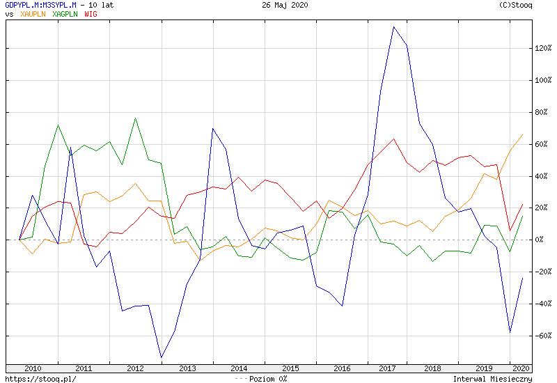 https://stooq.pl/c/?s=gdpypl.m:m3sypl.m&d=20200526&c=10y&t=l&a=lg&b&r=xaupln+xagpln+wig