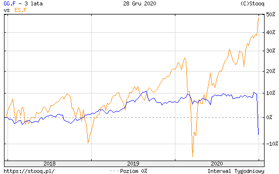 https://stooq.pl/c/?s=gg.f&d=20201228&c=3y&t=l&a=lg&r=es.f