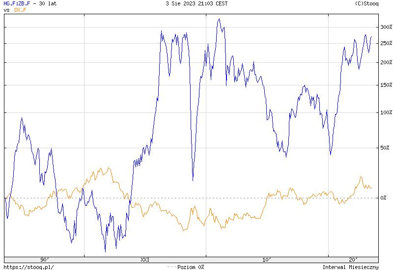 https://stooq.pl/c/?s=hg.f:zb.f&c=30y&t=l&a=lg&b&r=dx.f