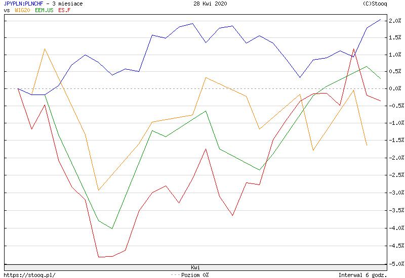 https://stooq.pl/c/?s=jpypln:plnchf&d=20200428&c=3m&t=l&a=lg&b&r=wig20+eem.us+es.f
