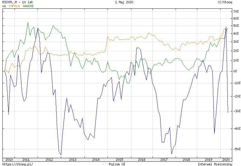 https://stooq.pl/c/?s=m3sypl.m&d=20200501&c=10y&t=l&a=lg&b&r=chfpln+xauusd