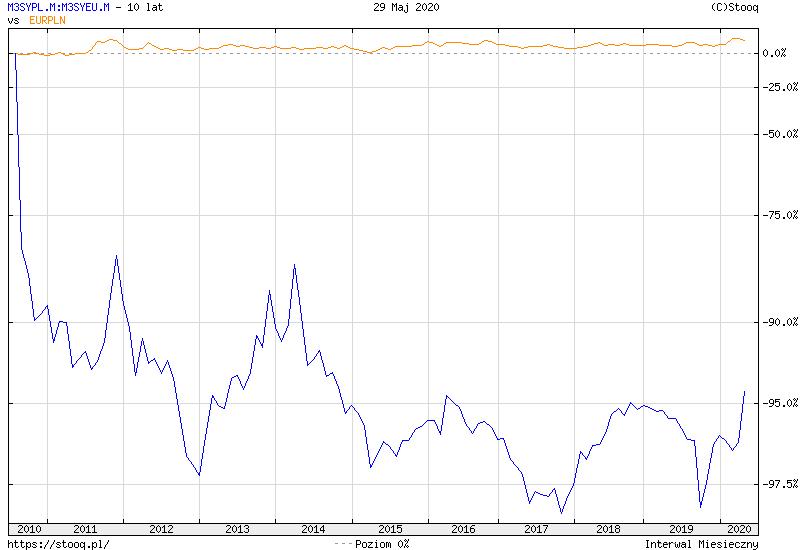 https://stooq.pl/c/?s=m3sypl.m:m3syeu.m&d=20200529&c=10y&t=l&a=lg&b&r=eurpln