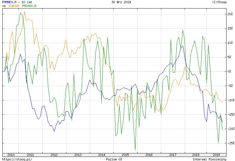 https://stooq.pl/c/?s=pmmneu.m&d=20190930&c=10y&t=l&a=ln&b&r=eurusd+pmchus.m