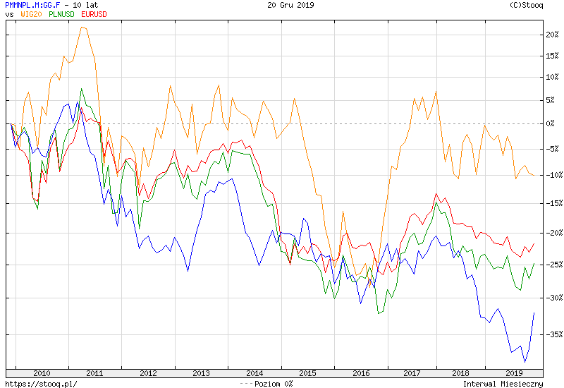 https://stooq.pl/c/?s=pmmnpl.m:gg.f&d=20191220&c=10y&t=l&a=lg&b&r=plnusd+eurusd+wig20