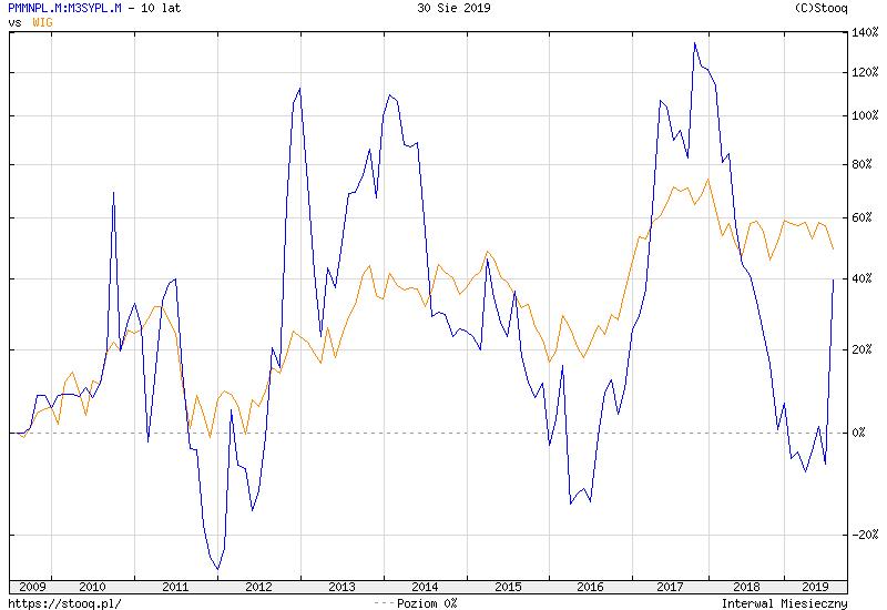 https://stooq.pl/c/?s=pmmnpl.m:m3sypl.m&d=20190830&c=10y&t=l&a=lg&b&r=wig&1567745159