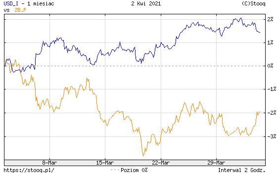 https://stooq.pl/c/?s=usd_i&d=20210402&c=1m&t=l&a=lg&r=zb.f