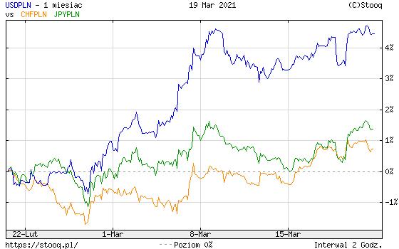 https://stooq.pl/c/?s=usdpln&d=20210319&c=1m&t=l&a=ln&r=chfpln+jpypln