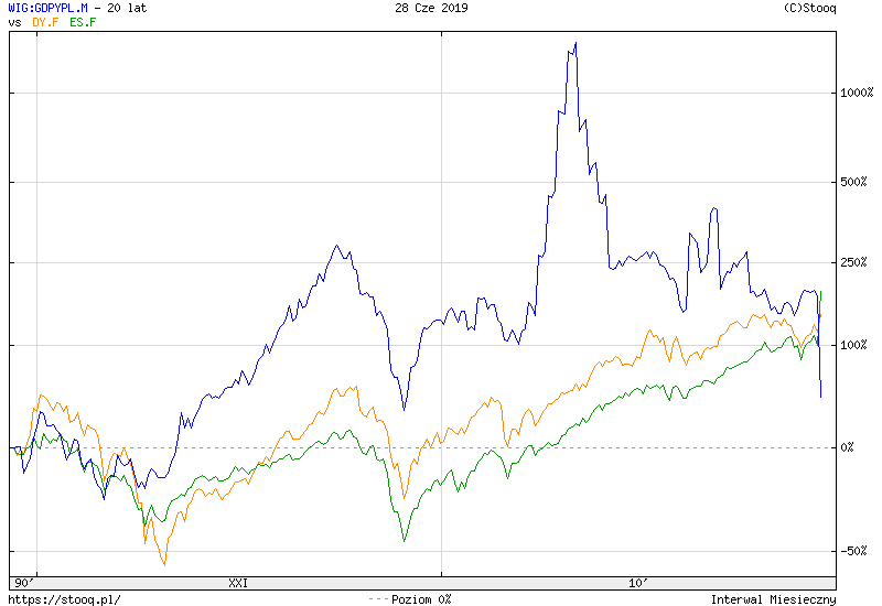 https://stooq.pl/c/?s=wig:gdpypl.m&d=20190628&c=20y&t=l&a=lg&b&r=dy.f+es.f