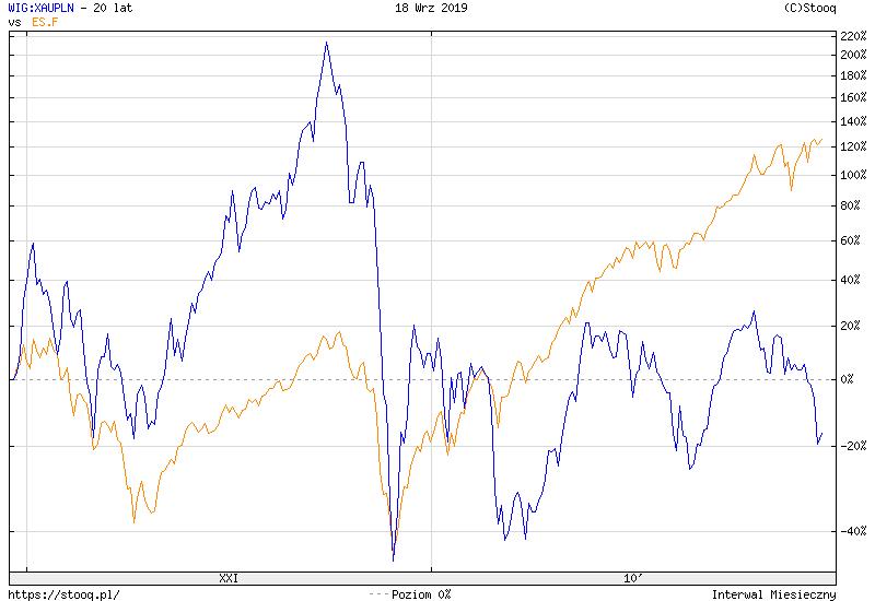https://stooq.pl/c/?s=wig:xaupln&d=20190918&c=20y&t=l&a=lg&b&r=es.f&1568812618