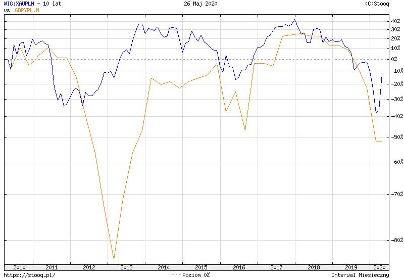https://stooq.pl/c/?s=wig:xaupln&d=20200526&c=10y&t=l&a=lg&b&r=gdpypl.m