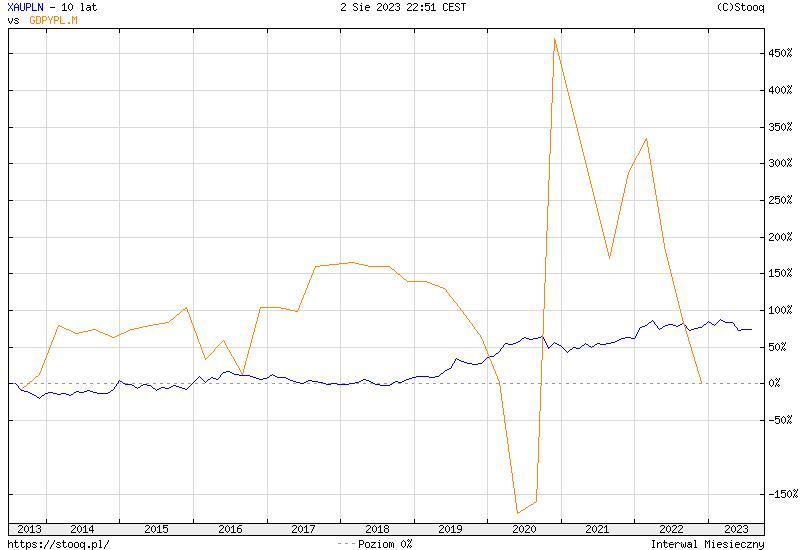 https://stooq.pl/c/?s=xaupln&c=10y&t=l&a=lg&b&r=gdpypl.m