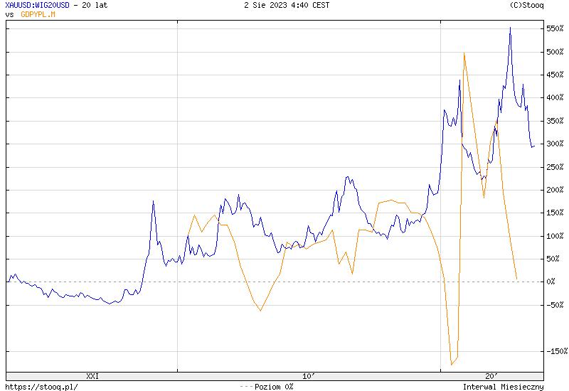 https://stooq.pl/c/?s=xauusd:wig20usd&c=20y&t=l&a=lg&b&r=gdpypl.m