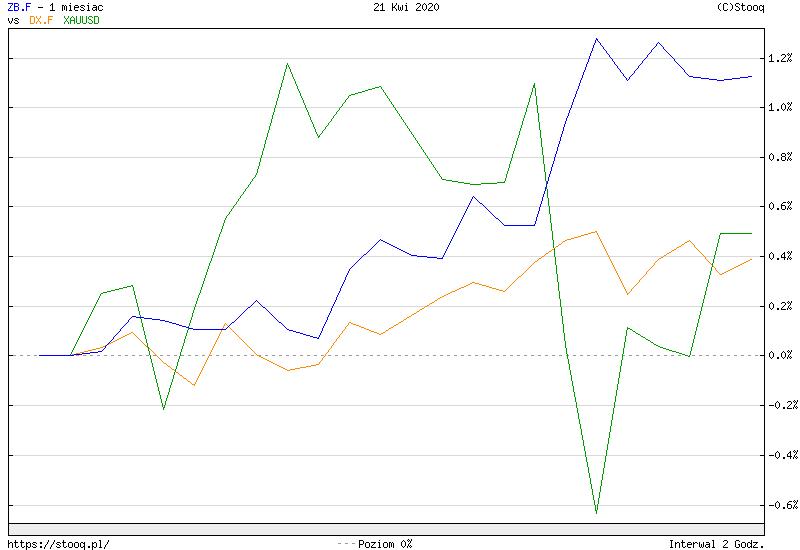 https://stooq.pl/c/?s=zb.f&d=20200421&c=1m&t=l&a=lg&b&r=dx.f+xauusd