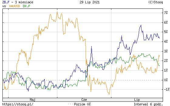 https://stooq.pl/c/?s=zb.f&d=20210729&c=3m&t=l&a=ln&r=xauusd+dx.f