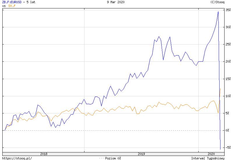 https://stooq.pl/c/?s=zb.f:eurusd&d=20200309&c=5y&t=l&a=ln&b&r=dx.f