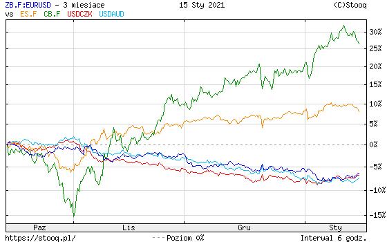 https://stooq.pl/c/?s=zb.f:eurusd&d=20210115&c=3m&t=l&a=lg&r=es.f+cb.f+usdczk+usdaud